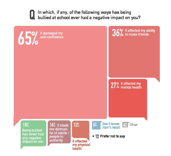Long term effects of bullying statistics
